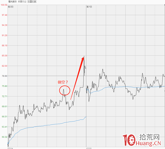 科创板融券T+0套利模式(图解),拾荒网