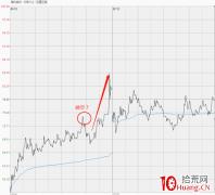 科创板融券T+0套利模式(图解)