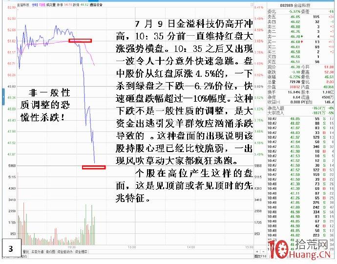 股票高位见顶盘口分时走势特征(图解),拾荒网