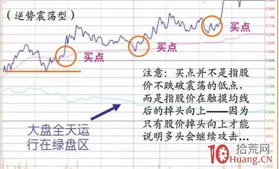 震荡型涨停板的分时图走势特征与买卖技巧分析(图解),拾荒网
