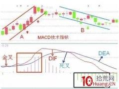 MACD指标炒股高级技术(图解)