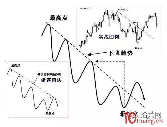 趋势线、拐点线的画法及炒股实战要领(图解),拾荒网