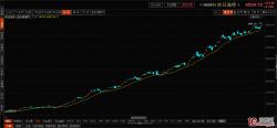 """""""昨日涨停""""指数的短线参考意义(图解)"""
