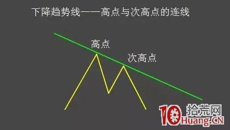 股评师K线形态技术分析常用到的画线工具(图解),拾荒网