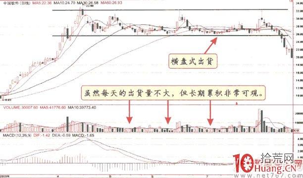 九种股票出货K线(图解),拾荒网