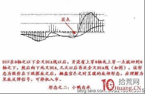 8个MACD指标形态战法(图解),拾荒网