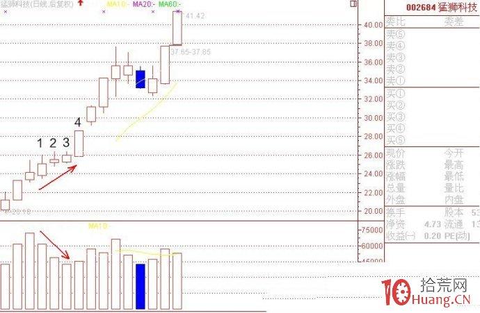 高控盘庄股缩量上涨形态的涨停板捕捉(图解),拾荒网