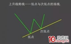 股评师K线形态技术分析常用到的画线工具(图解)