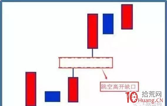 跳空高开不回补缺口为短线买点(图解),拾荒网