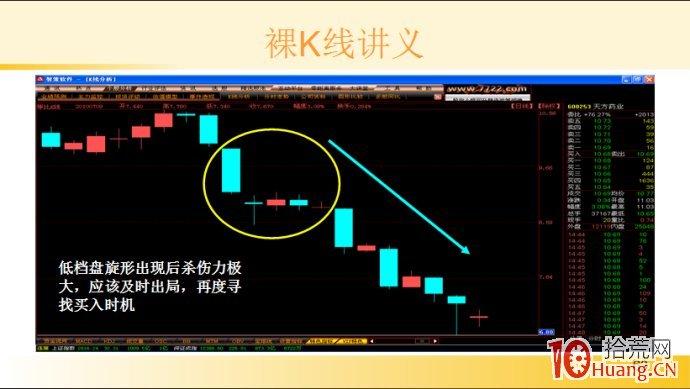 裸K线技术系统课程.28:多根看跌K线之低档盘旋形(图解),拾荒网