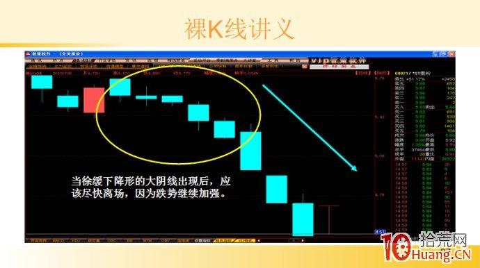 裸K线技术系统课程.32:多根看跌K线之徐缓下降形(图解),拾荒网