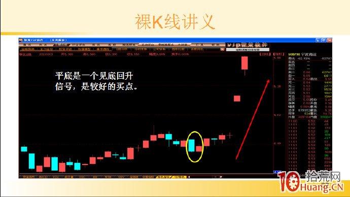 裸K线技术系统课程.41:两根看涨K线之平底(图解),拾荒网