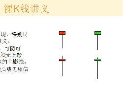裸K线技术系统课程.37:单根看涨K线之底部锤头线(图解)