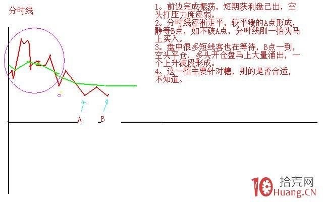 买卖股票辅助线技术分析十二式(图解),拾荒网