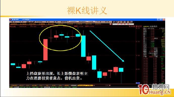 裸K线技术系统课程.55:多根看涨K线之上档盘旋形(图解),拾荒网