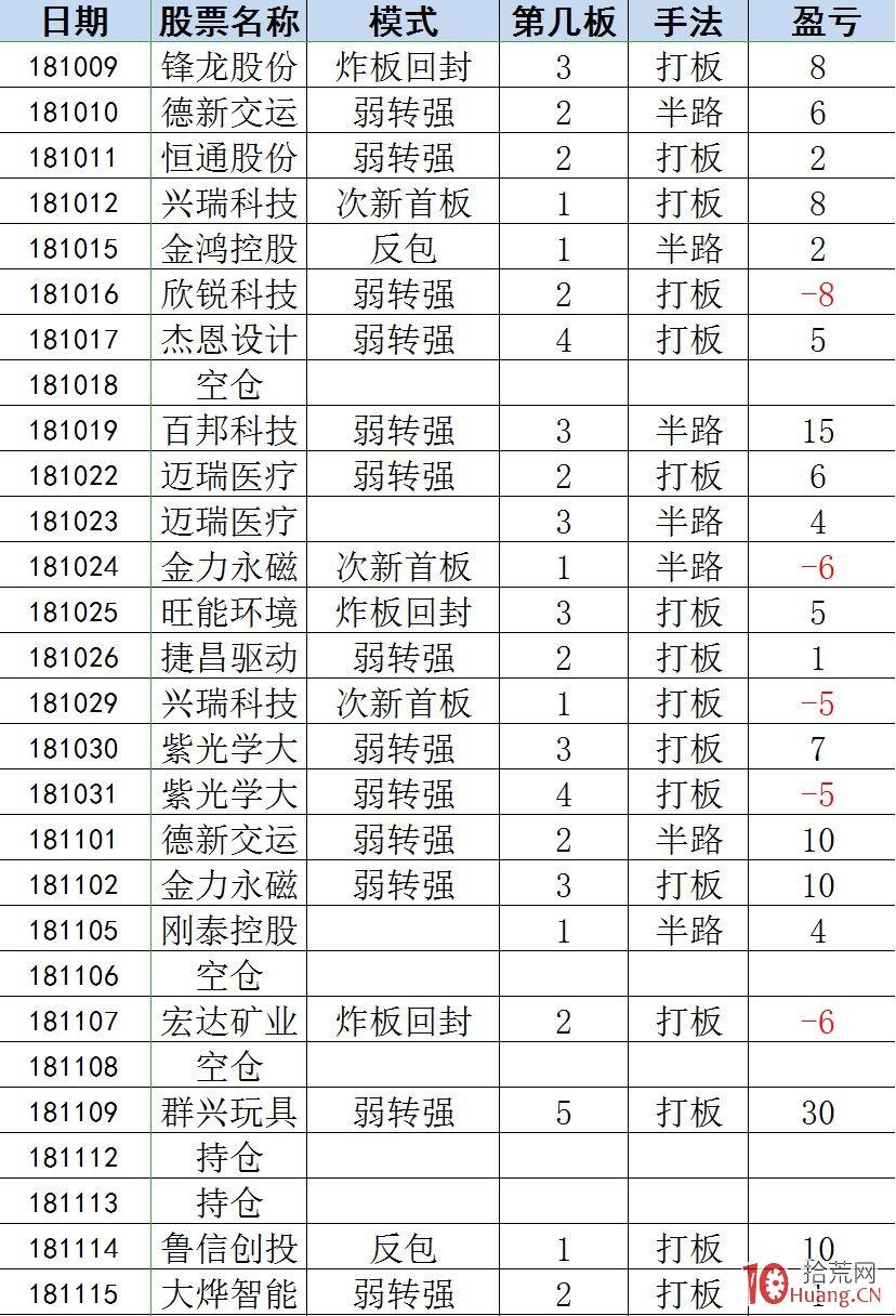 短线神话——林疯狂3个月从100万到300万交易交割单操盘手法剖析(图解),拾荒网
