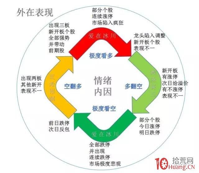 新股开板的市场情绪逻辑与投机套利技巧(图解)