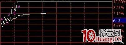 盘中涨停板日内分时图的拉升方式、调整方式(图解),拾荒网