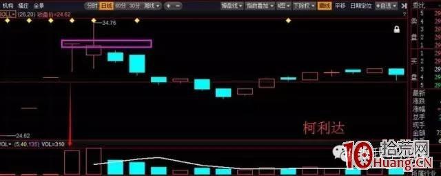 新股连续一字板打开后形成的放量T字板战法(图解),拾荒网