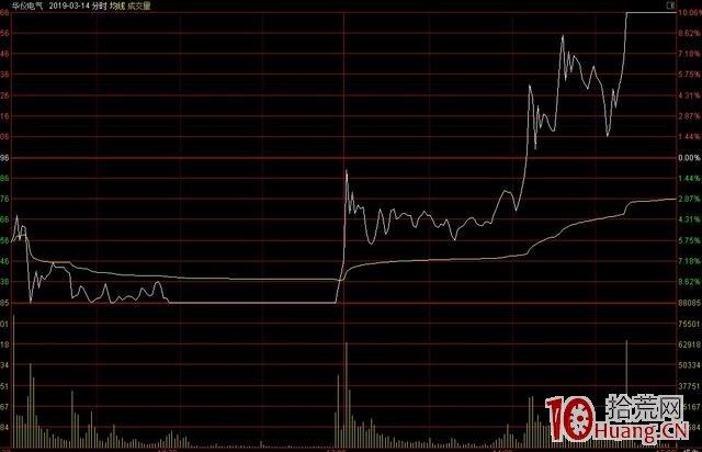 日内超短线从跌停到涨停的地天板暴利战法(图解),拾荒网