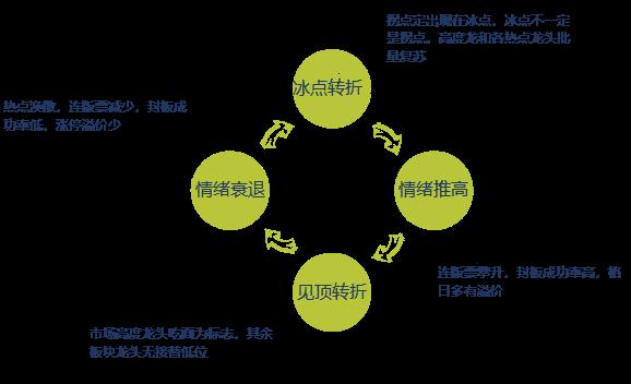 深山老牛:情绪周期和赚钱效应的演变逻辑与短线模式选择探讨(图解)