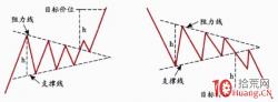 收敛三角形震荡调整形态的技术探讨(图解)