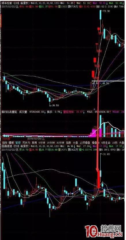 强势股低吸十法,每一种方法对应一种赚钱模式(图解),拾荒网