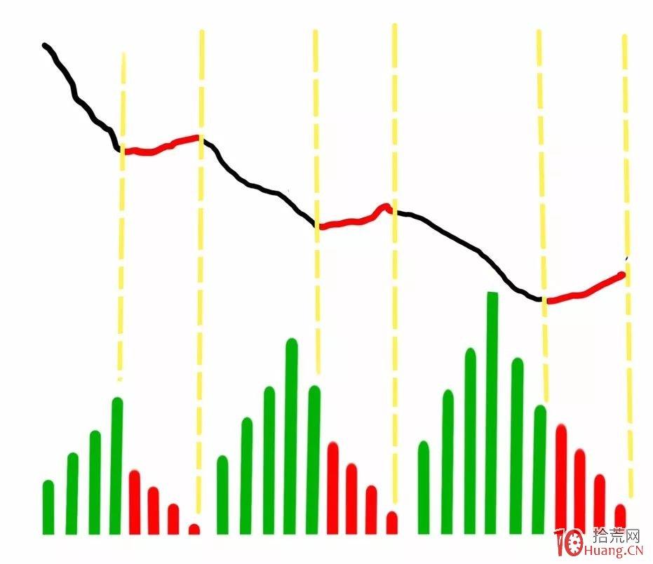分时量能判断后市涨跌,漫画分时图的秘密:大盘分时量与未来(图解),拾荒网