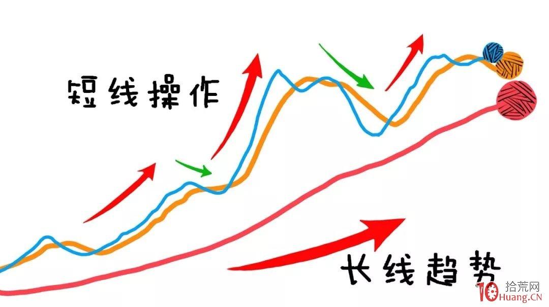 深入浅出漫画图解短长结合的均线系统基础知识与炒股技巧,拾荒网