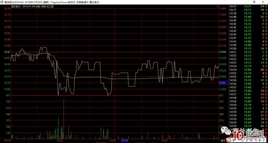 塞外书生:呆滞股分时图与呆滞股的短庄运作,拾荒网