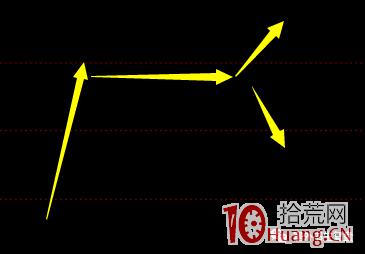 塞外书生:超短实战买卖点书生七式之四 短线股的变轨(图解),拾荒网