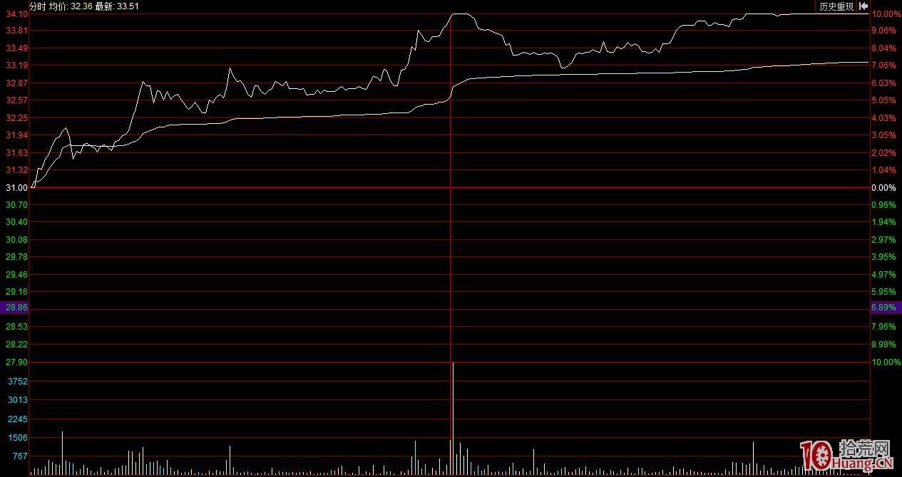 股票龙虎榜分析教程,短线的屠龙刀(图解),拾荒网