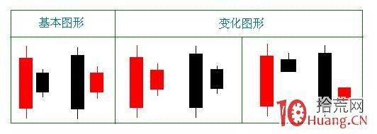 捕捉黑马股的两大绝招:底部孕育K线组合,与平台起飞形态(图解),拾荒网