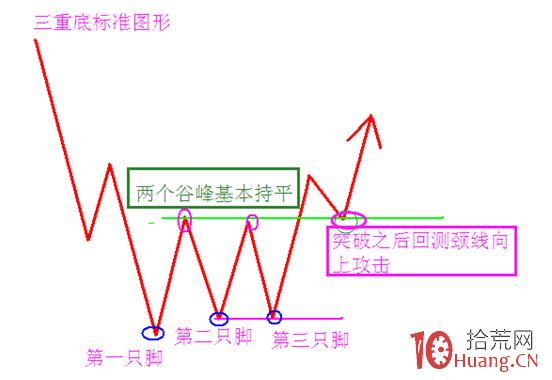 最常见的股票趋势反转抄底形态(图解),拾荒网