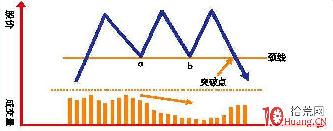 最常见的股票趋势反转逃顶形态(图解),拾荒网