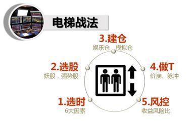 电梯战法:大跌之后国家队护盘行情时的短线套利方法(图解)