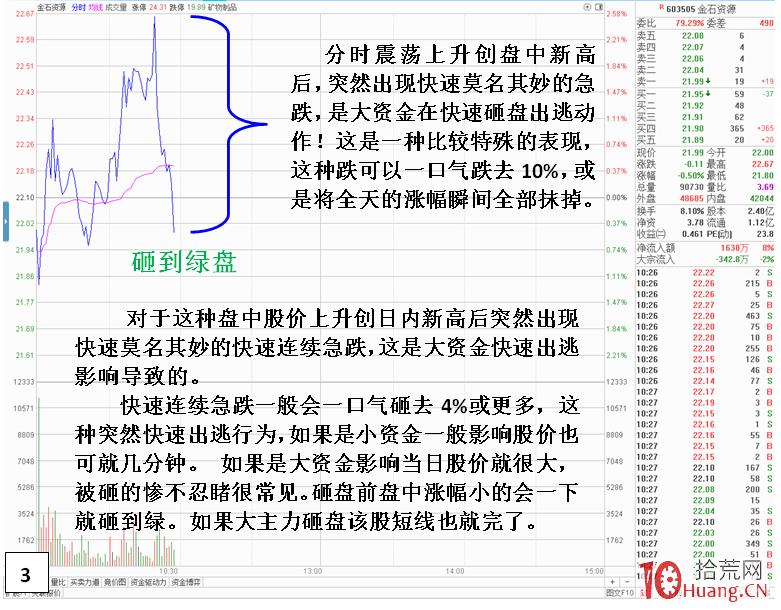 一些机构大户在盘中突然快速砸盘出货对股价和方向转折的影响(图解),拾荒网