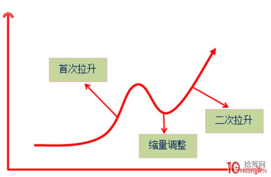 龙头股二次拉升战法抓涨停板模式(图解)