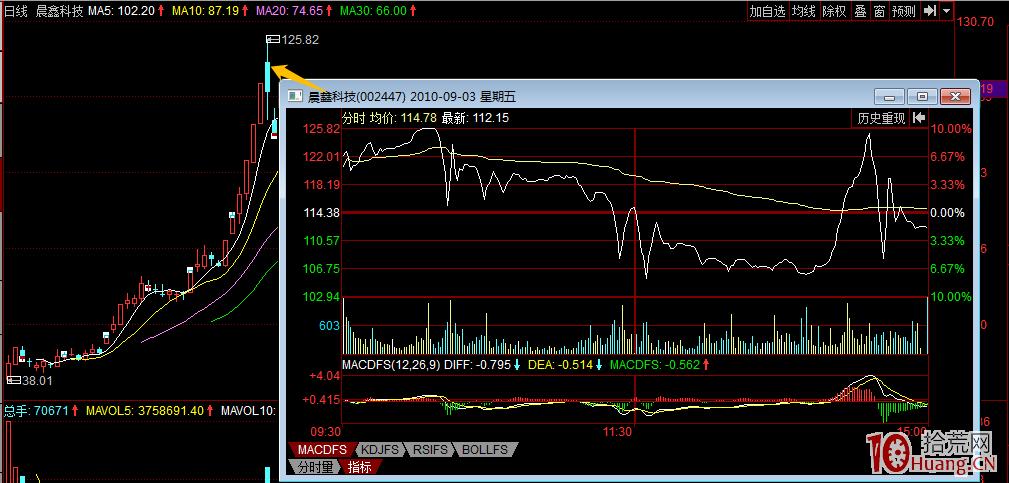 涨停股,或强势股上最常见的出货分时图(图解),拾荒网