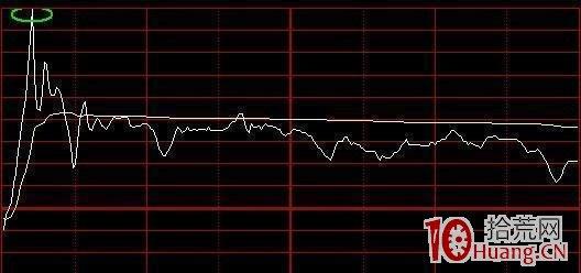 盘中分时买卖点的快速确定(图解),拾荒网