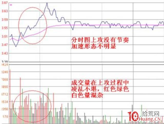 当天容易涨停的分时图股票形态(图解),拾荒网