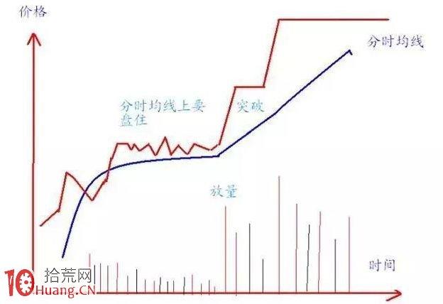 涨停板分时图走势的两大核心规律——波浪走势或箱体震荡走势(图解)