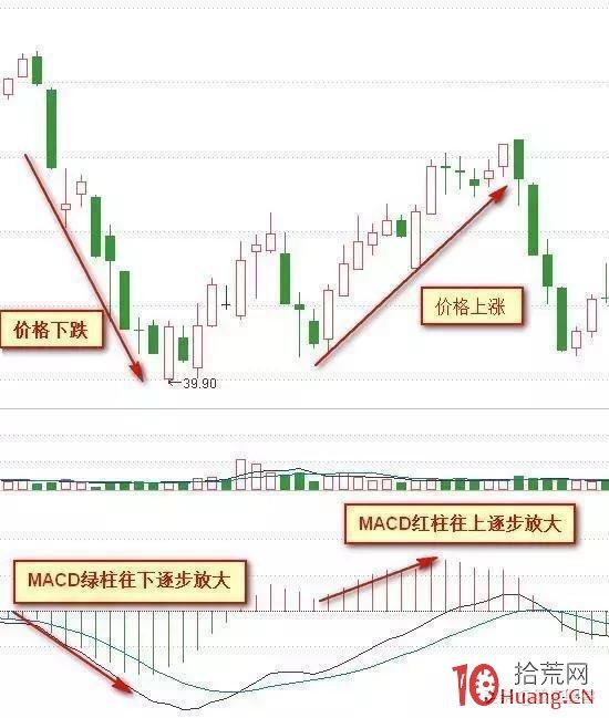MACD指标红绿柱战法(图解),拾荒网