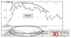 主力出货抛压造成的股票中长线见顶形态梳理(图解)