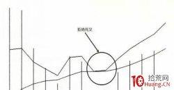 短线买股如何用好macd指标的拒绝死叉形态(图解)