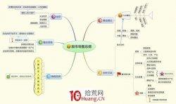 股票技术分析的9张思维导图