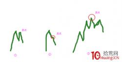 趋势股波段操作做T的买卖技巧(图解)