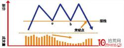 长线清仓卖出的一个趋势线参考指标:三重顶(图解)