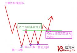 长线建仓买入的一个趋势线参考指标:三重底(图解)