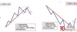 什么是123法则 123法则图示与拓展图形(图解)